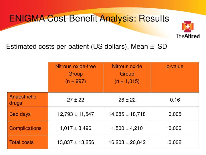 ENIGMA Cost-Benefit Analysis: Results