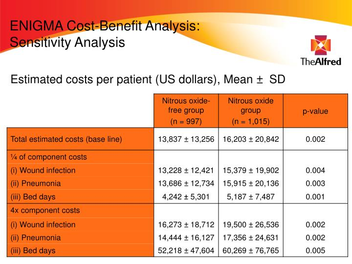 ENIGMA Cost-Benefit Analysis: