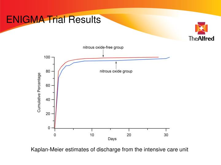 ENIGMA Trial Results