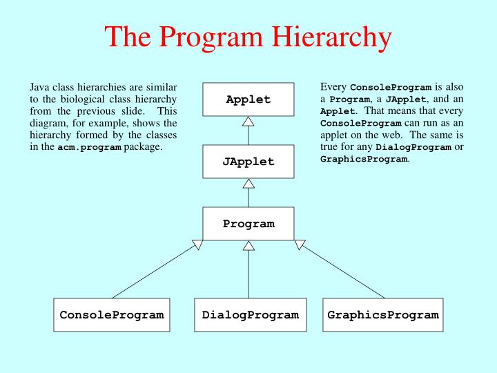 The Program Hierarchy