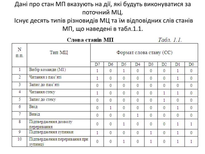 Дані про стан МП вказують на дії, які будуть виконуватися за поточний МЦ