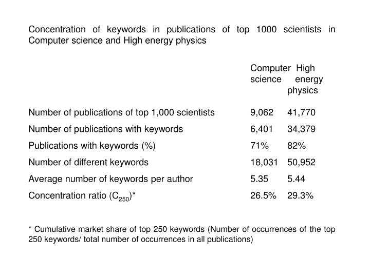 Concentration of keywords in publications of top 1000 scientists in Computer science and High energy physics