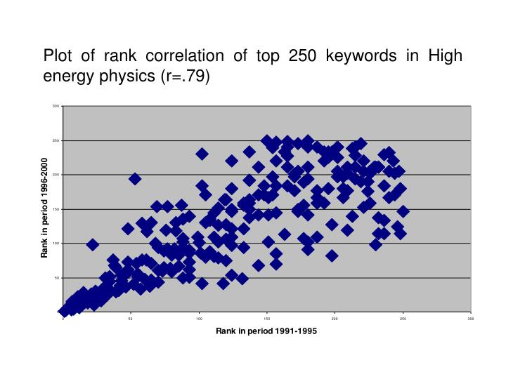 Plot of rank correlation of top 250 keywords in High energy physics (r=.79)