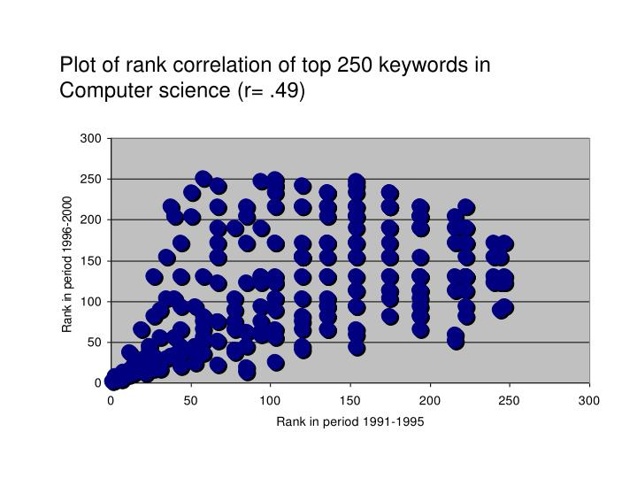 Plot of rank correlation of top 250 keywords in Computer science (r= .49)