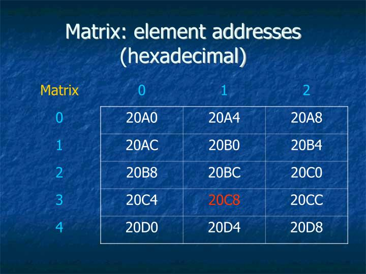 Matrix: element addresses (hexadecimal)