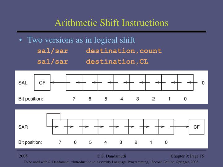 Arithmetic Shift Instructions