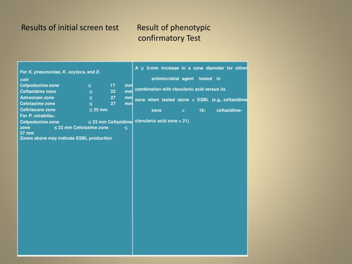 Results of initial screen test         Result of phenotypic