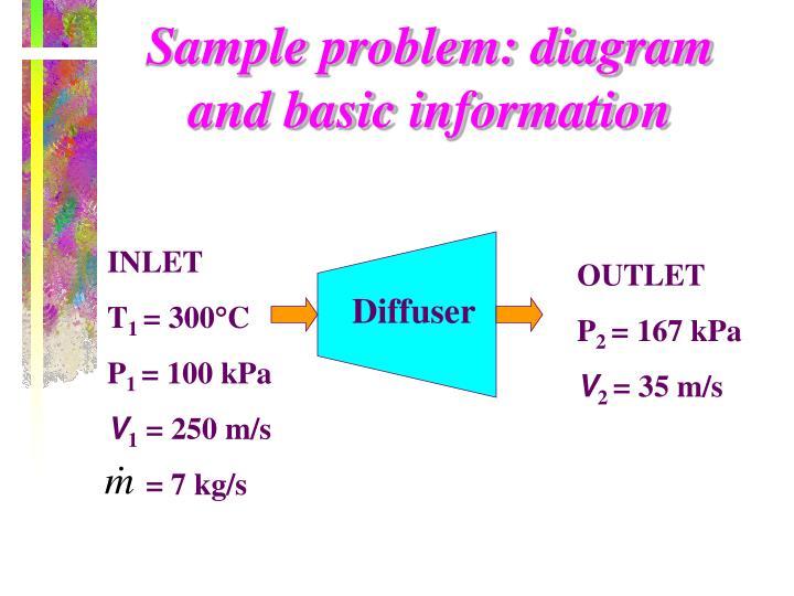 Sample problem: diagram and basic information