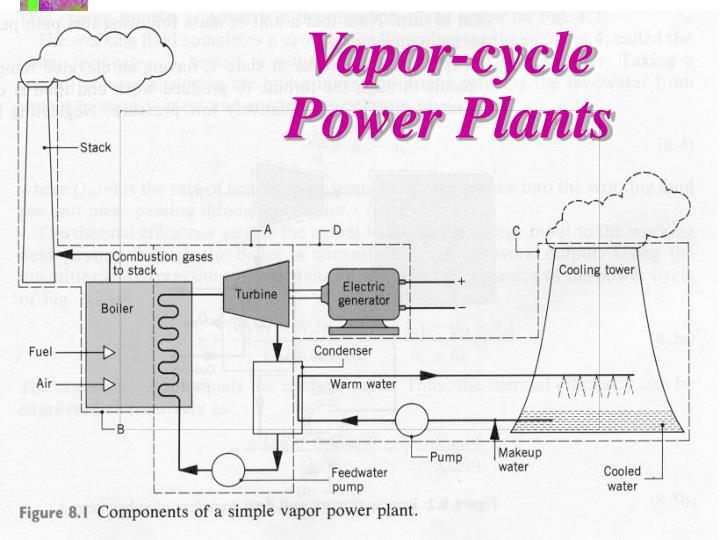 Vapor-cycle Power Plants