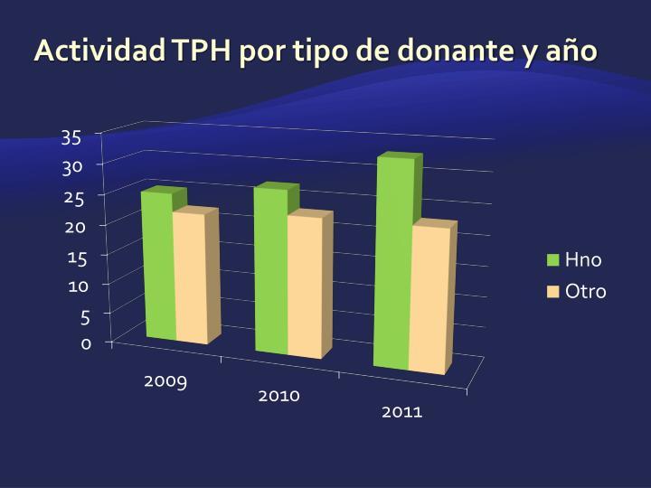 Actividad TPH por tipo de donante y año
