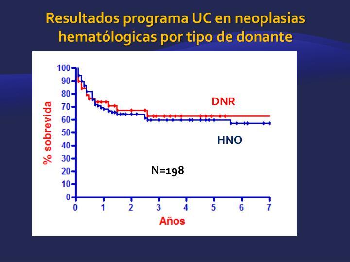 Resultados programa UC en neoplasias