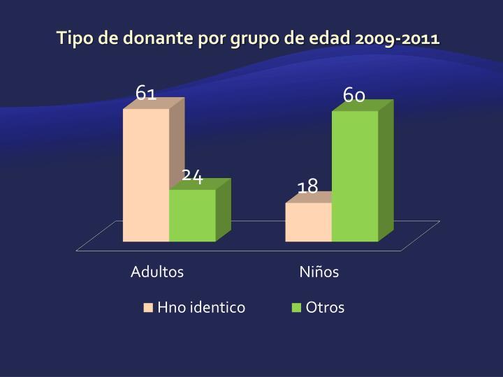 Tipo de donante por grupo de edad 2009-2011