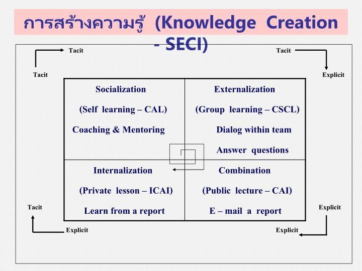 การสร้างความรู้  (
