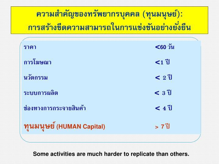 ความสำคัญของทรัพยากรบุคคล (ทุนมนุษย์):                     การสร้างขีดความสามารถในการแข่งขันอย่างยั่งยืน