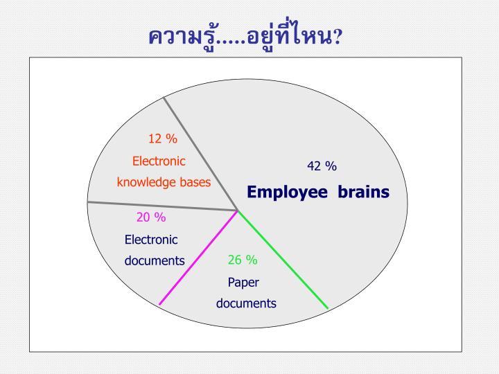 ความรู้.....อยู่ที่ไหน