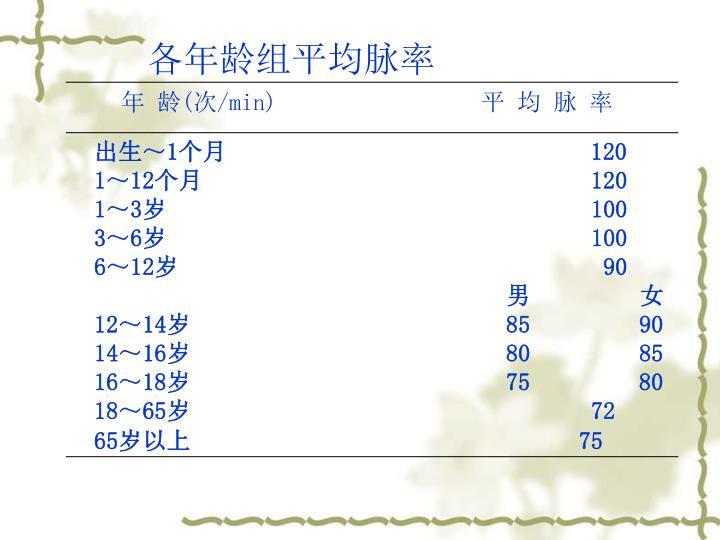 各年龄组平均脉率