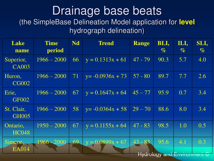 Drainage base beats