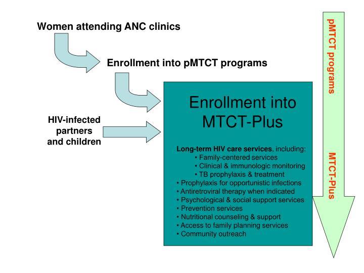Women attending ANC clinics