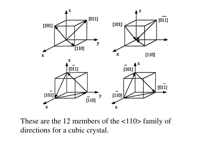 These are the 12 members of the <110> family of directions for a cubic crystal.