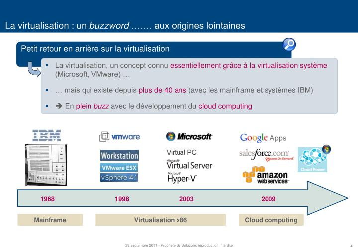 La virtualisation un buzzword aux origines lointaines