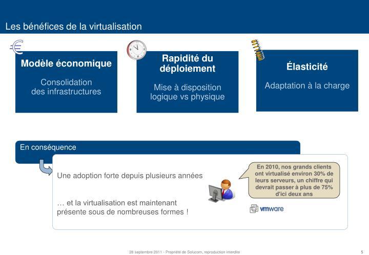 Les bénéfices de la virtualisation