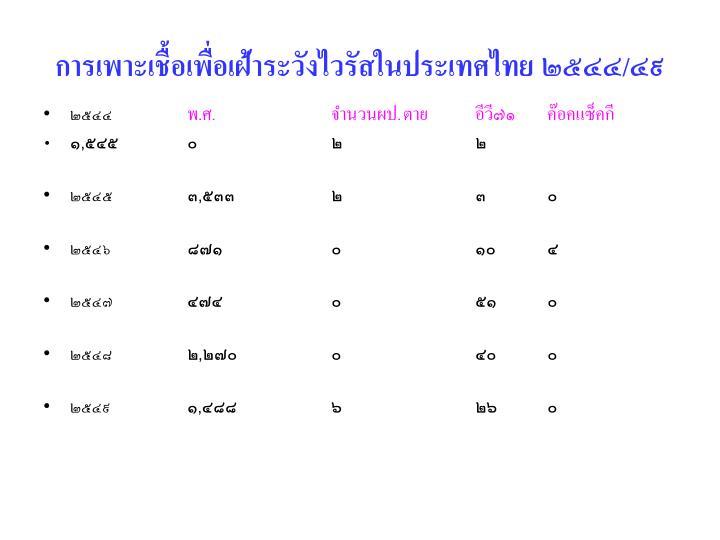 การเพาะเชื้อเพื่อเฝ้าระวังไวรัสในประเทศไทย ๒๕๔๔/๔๙