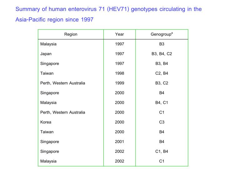Summary of human enterovirus 71 (HEV71) genotypes circulating in the Asia-Pacific region since 1997