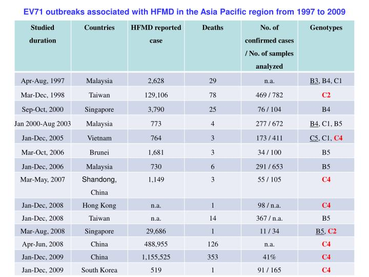 EV71 outbreaks associated with HFMD in the Asia Pacific region from 1997 to 2009