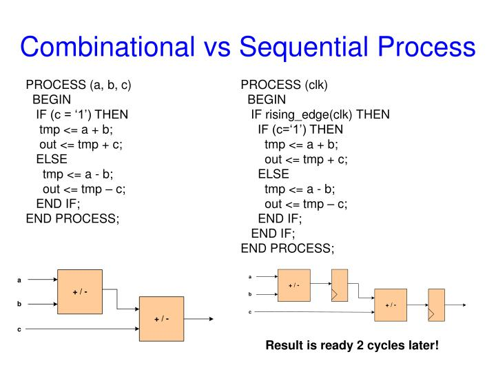 Combinational vs Sequential Process
