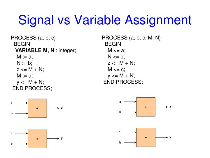 Signal vs Variable Assignment