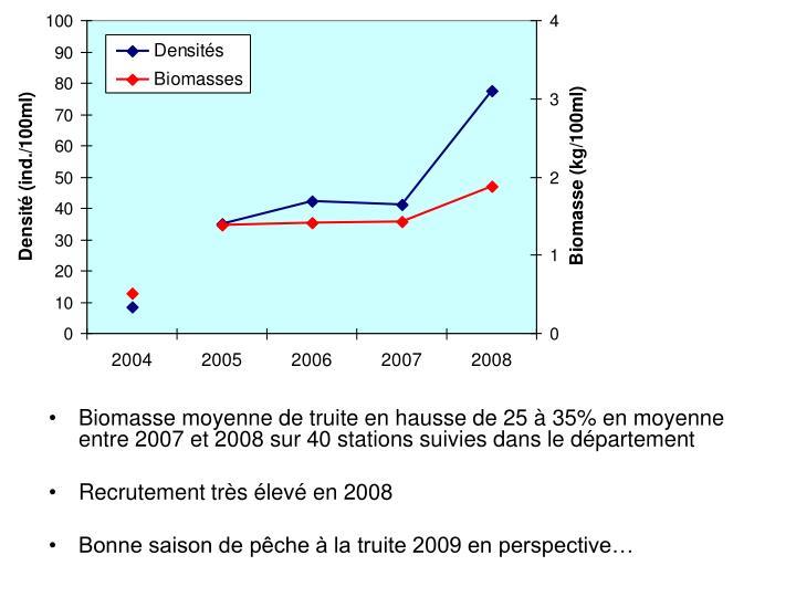 Biomasse moyenne de truite en hausse de 25 à 35% en moyenne entre 2007 et 2008 sur 40 stations suivies dans le département