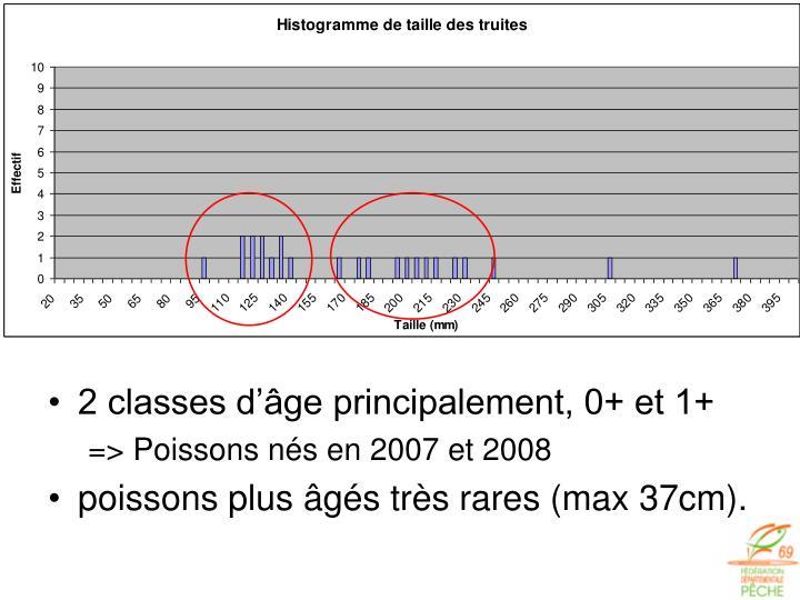 2 classes d'âge principalement, 0+ et 1+