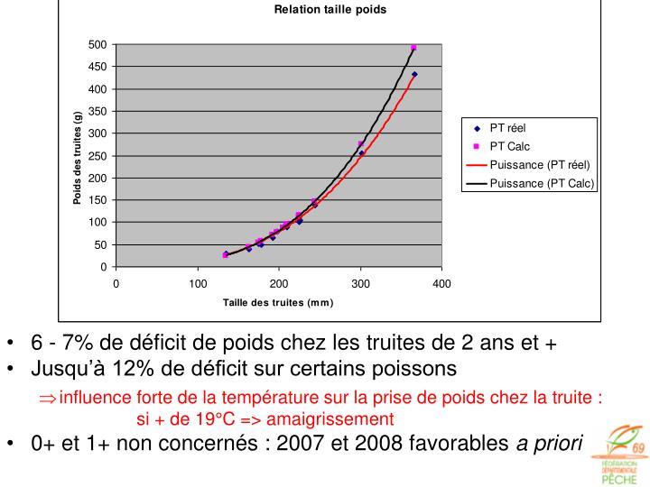 6 - 7% de déficit de poids chez les truites de 2 ans et +