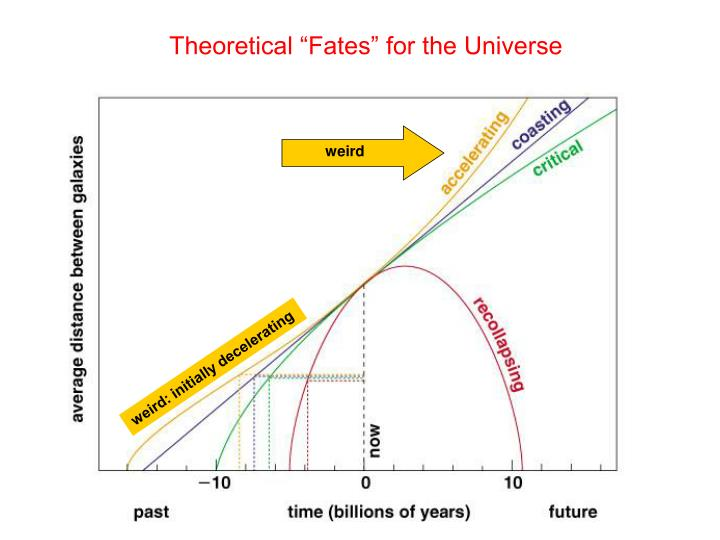 "Theoretical ""Fates"" for the Universe"