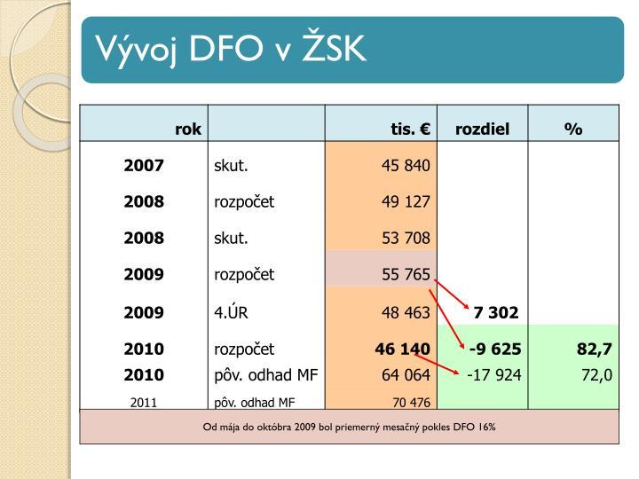 Od mája do októbra 2009 bol priemerný mesačný pokles DFO 16%