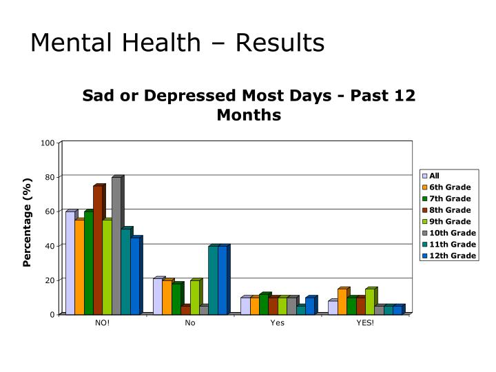 Mental Health – Results