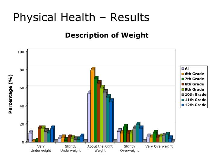 Physical Health – Results