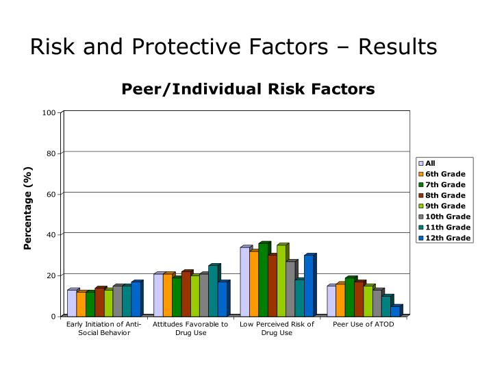 Risk and Protective Factors – Results