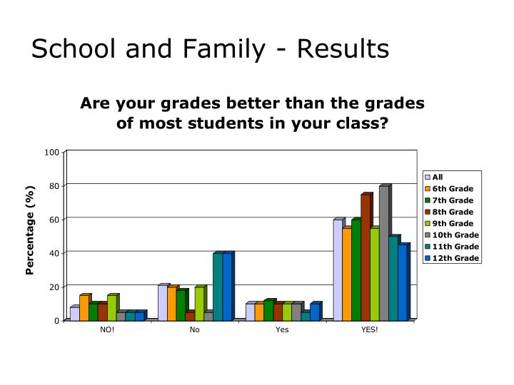 School and Family - Results