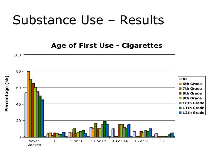 Substance Use – Results