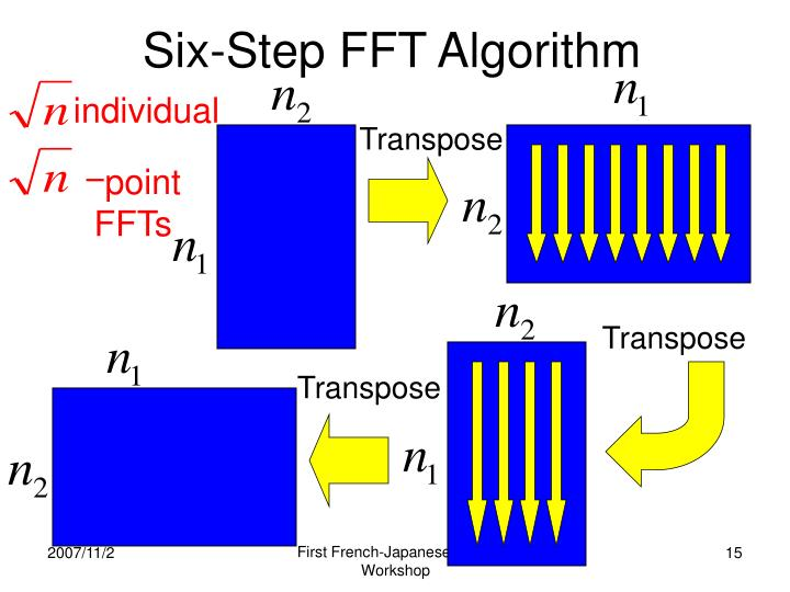 Six-Step FFT Algorithm
