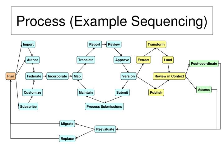 Process (Example Sequencing)