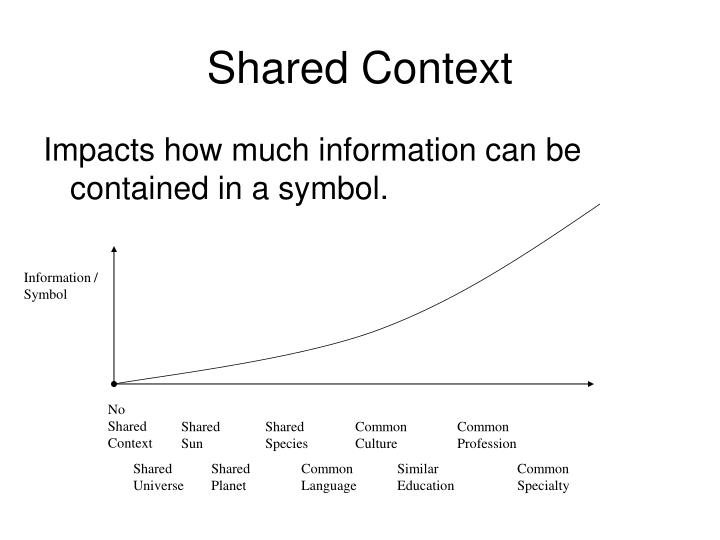 Shared Context