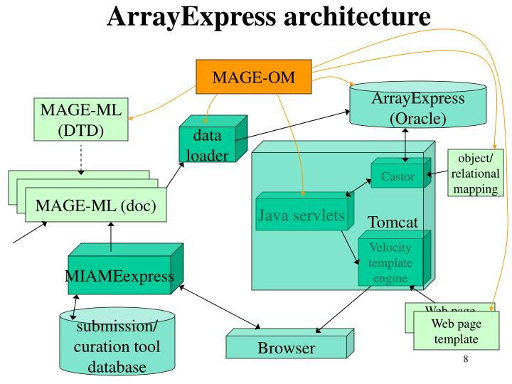 ArrayExpress architecture