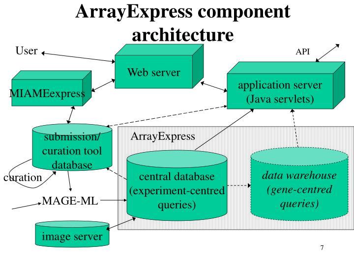 ArrayExpress component architecture