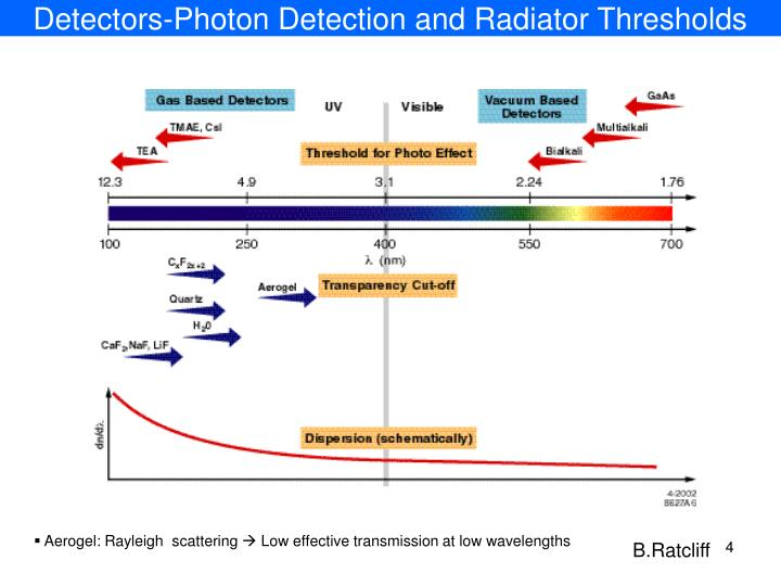 Detectors-Photon Detection and Radiator Thresholds