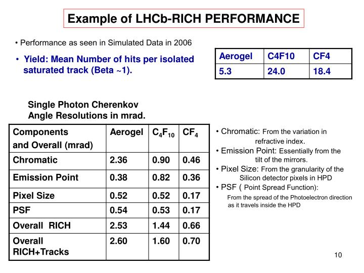 Example of LHCb-RICH PERFORMANCE