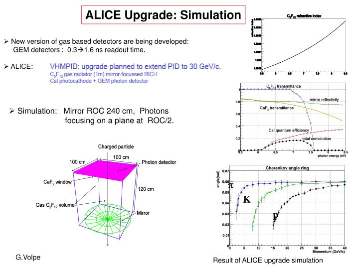 ALICE Upgrade: Simulation