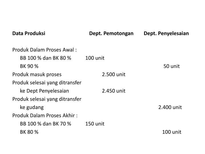 Data Produksi