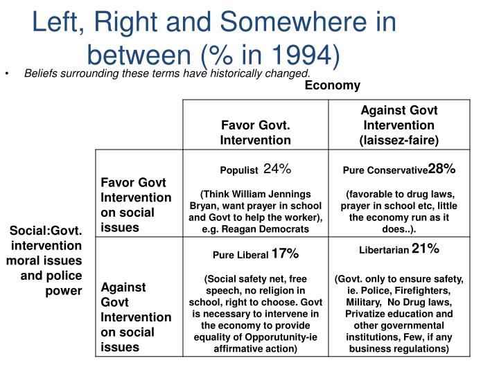 Left, Right and Somewhere in between (% in 1994)